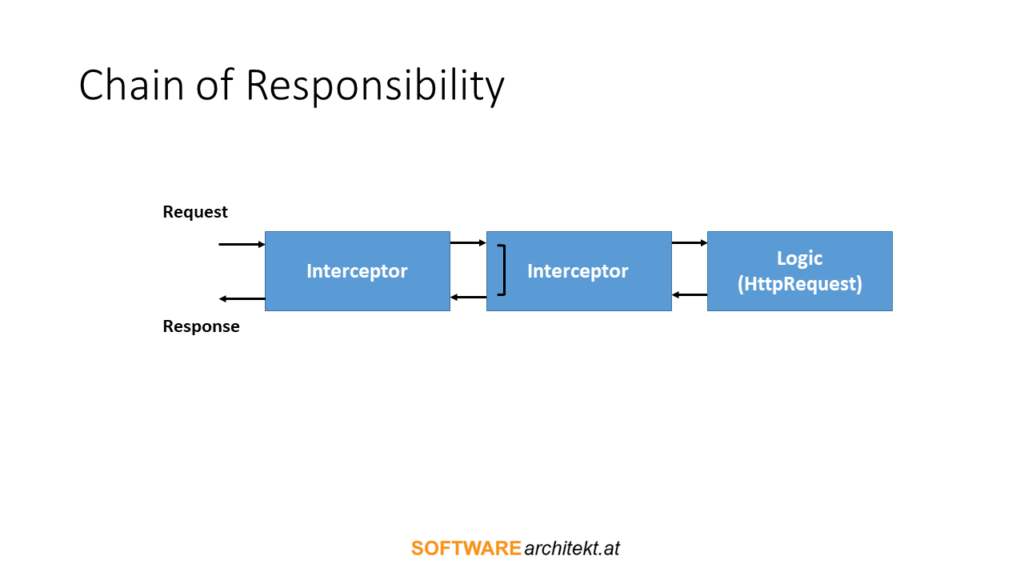 Fig. 2: Chain of Responsibility