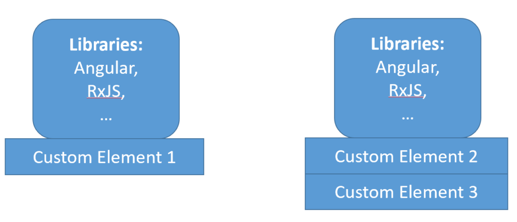 Fig. 2: Dependencies are repeated per bundle