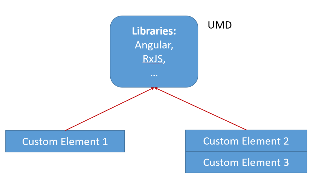 Fig. 4: Several separately compiled bundles share a common dependency.